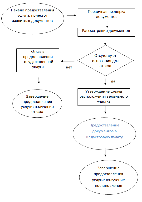 Муниципальная услуга утверждение схемы расположения земельных участков на кадастровой